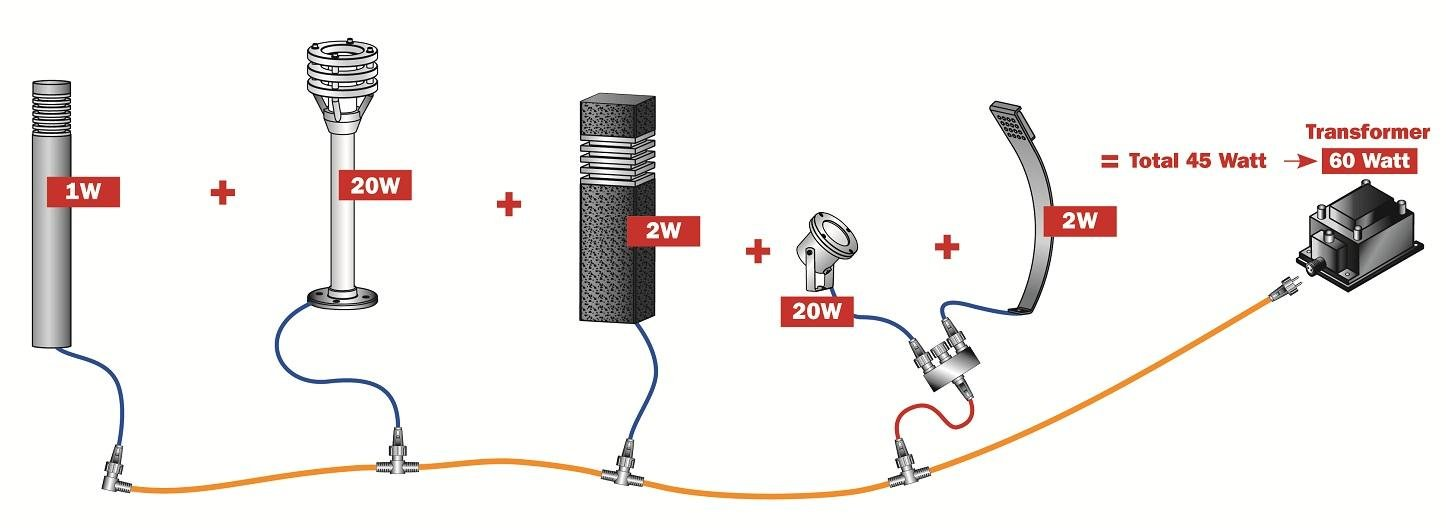 Installation Help For Outdoor Lighting, What Cable Do You Use For Outdoor Lights